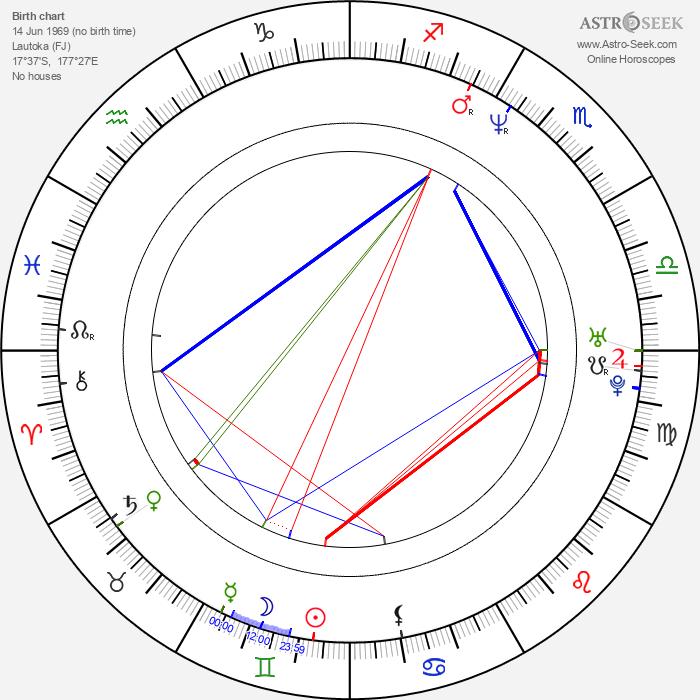 Derek Boyer - Astrology Natal Birth Chart