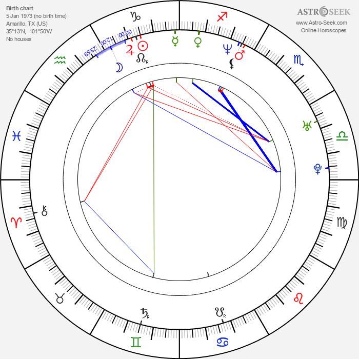 Derek Cecil - Astrology Natal Birth Chart