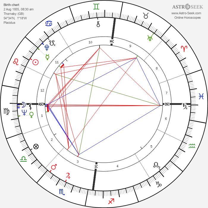 Derek Enright - Astrology Natal Birth Chart