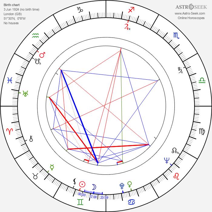 Derek Godfrey - Astrology Natal Birth Chart