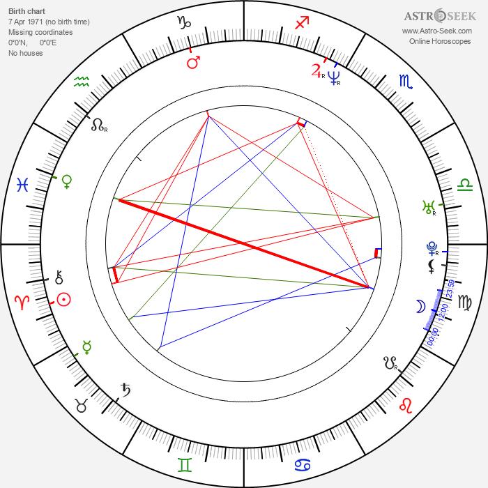 Derek Harvie - Astrology Natal Birth Chart