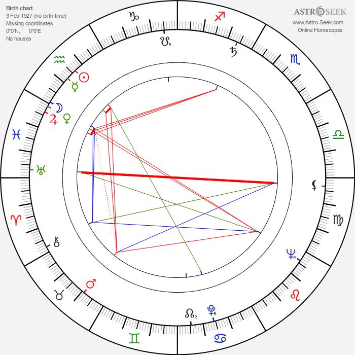 Derek Hilton - Astrology Natal Birth Chart