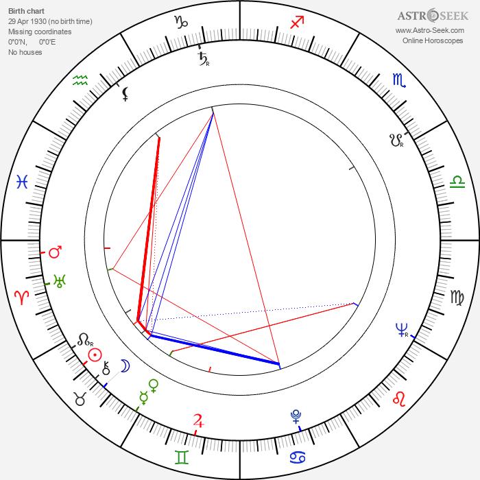 Derek Humphry - Astrology Natal Birth Chart