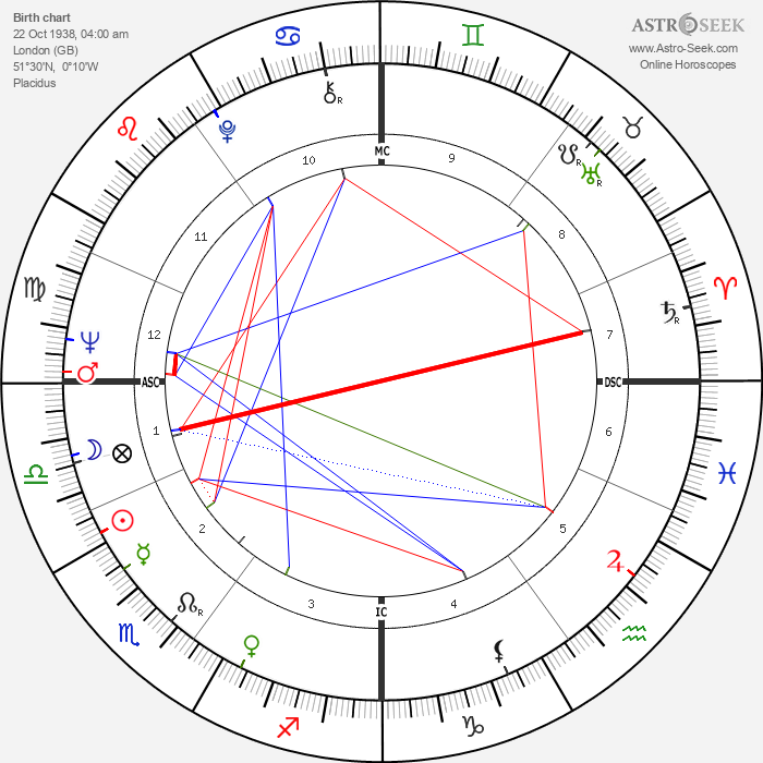 Derek Jacobi - Astrology Natal Birth Chart