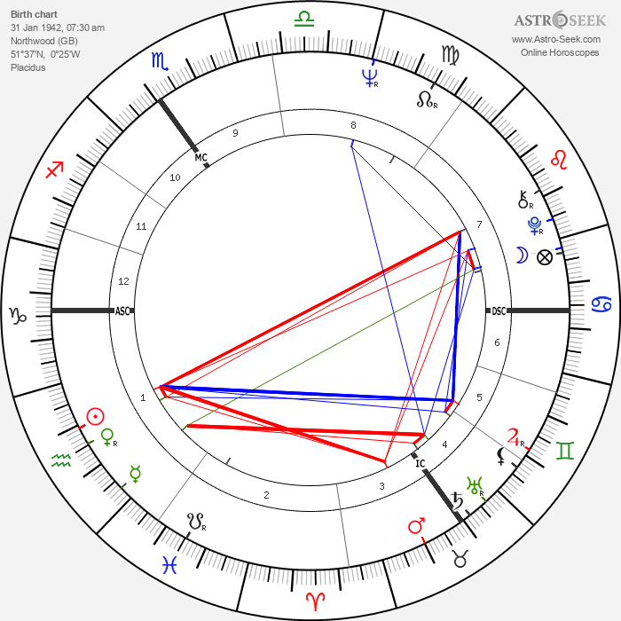 Derek Jarman - Astrology Natal Birth Chart