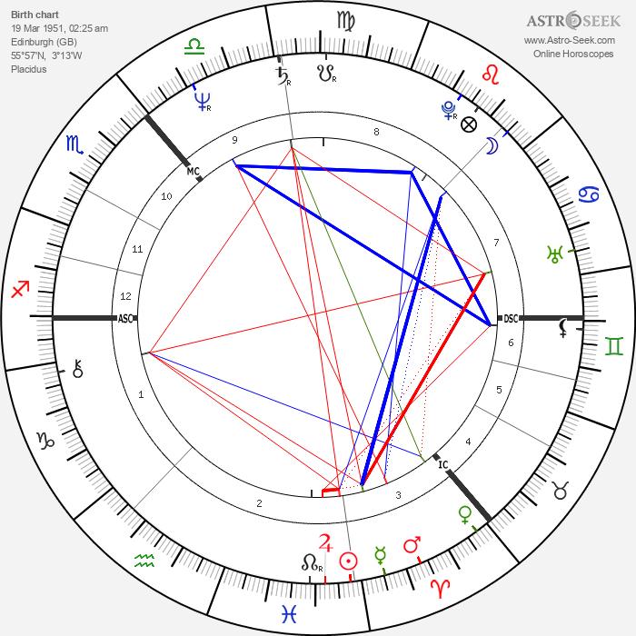 Derek Longmuir - Astrology Natal Birth Chart