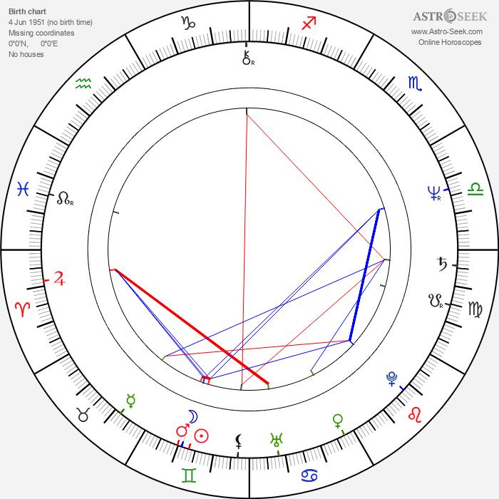 Derek McGrath - Astrology Natal Birth Chart