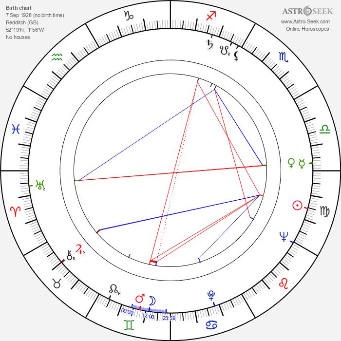 Derek Royle - Astrology Natal Birth Chart