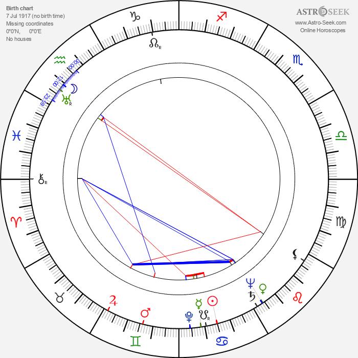 Derek Tansley - Astrology Natal Birth Chart