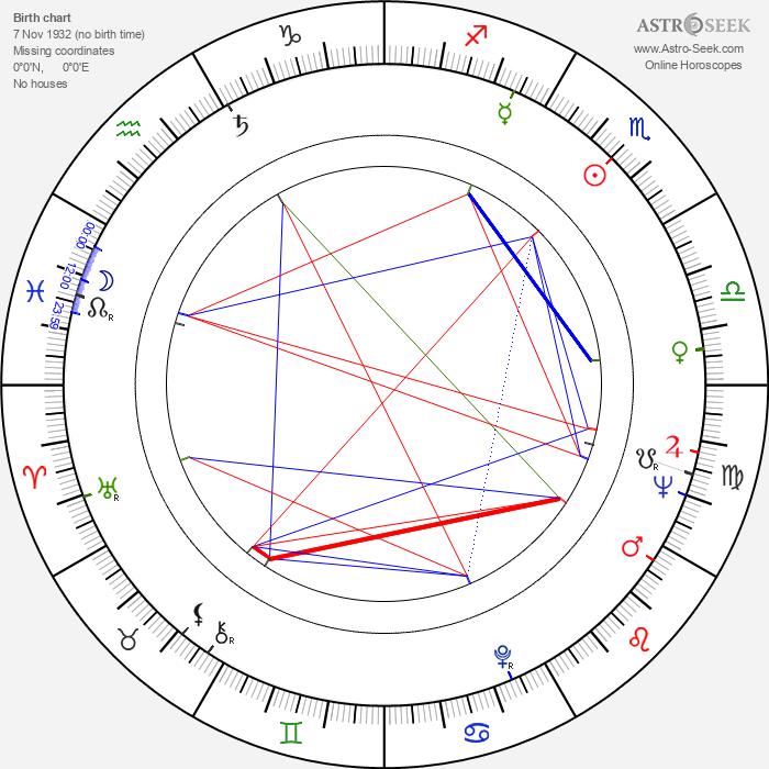 Derek Vanlint - Astrology Natal Birth Chart