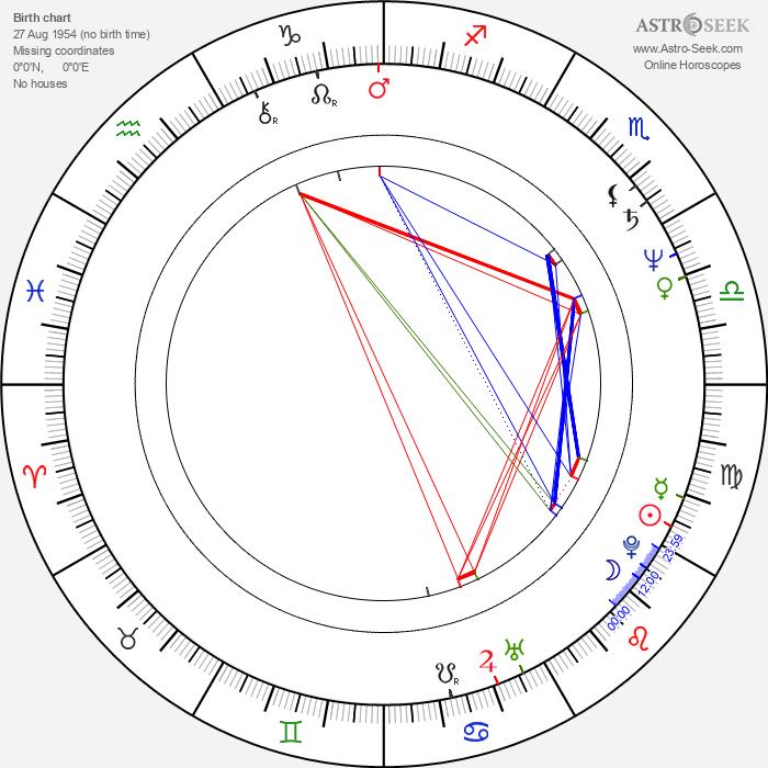 Derek Warwick - Astrology Natal Birth Chart