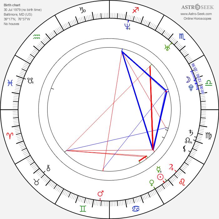 Derek Waters - Astrology Natal Birth Chart