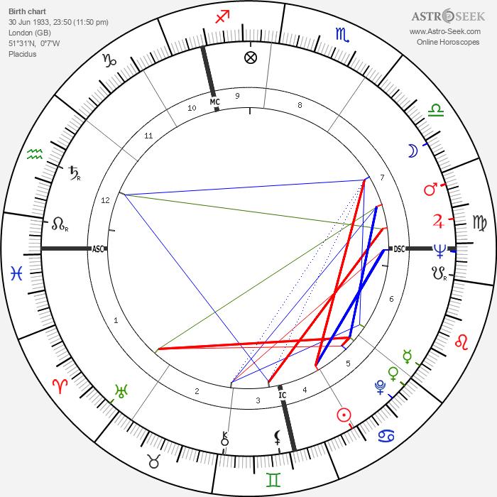 Derek William Bentley - Astrology Natal Birth Chart