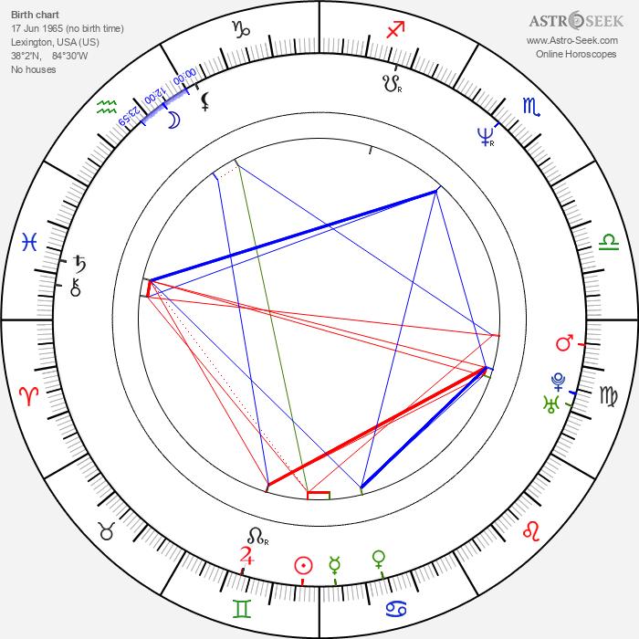 Dermontti Dawson - Astrology Natal Birth Chart