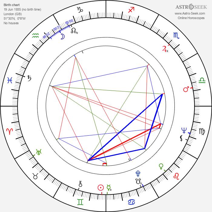 Derren Nesbitt - Astrology Natal Birth Chart