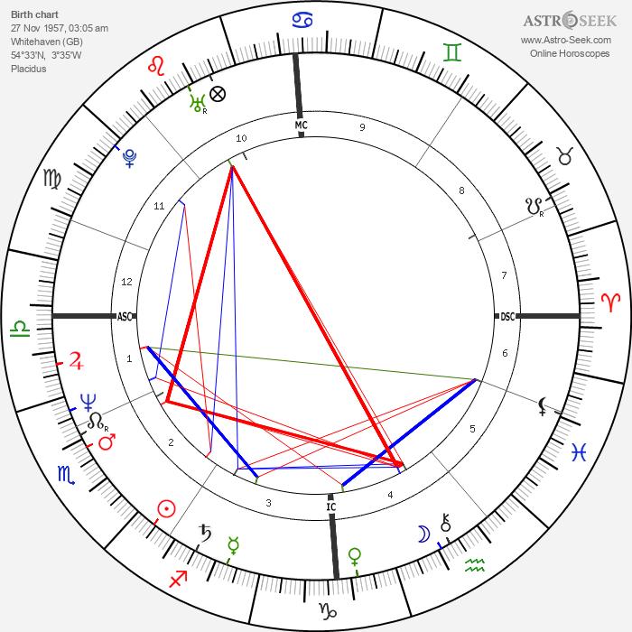 Derrick Bird - Astrology Natal Birth Chart
