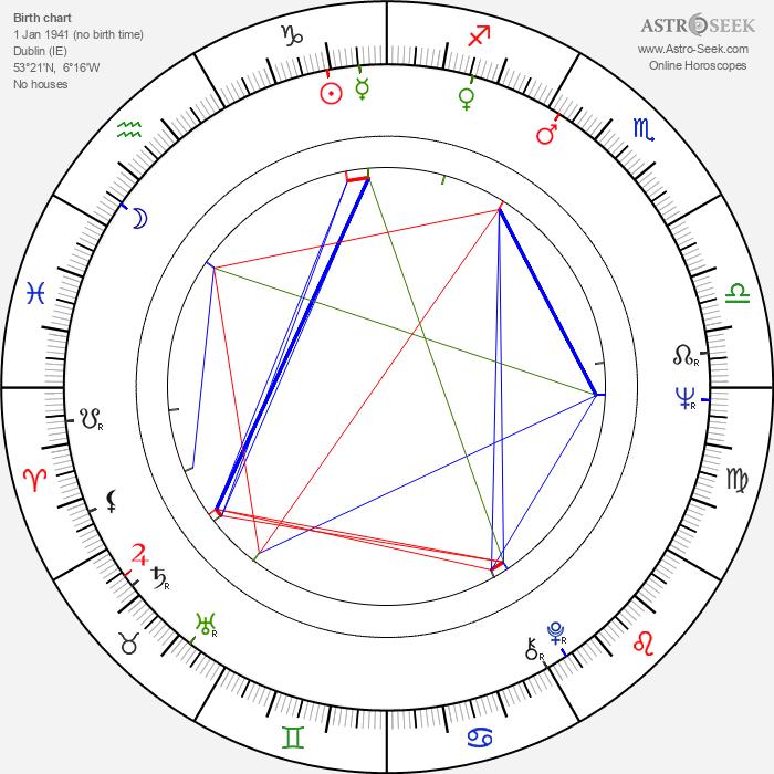 Derrick O'Connor - Astrology Natal Birth Chart