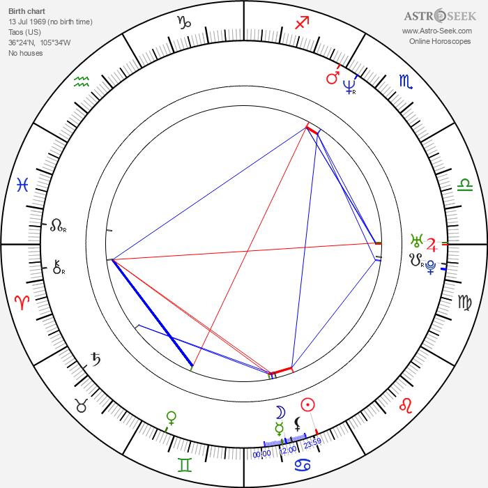 Deryle J. Lujan - Astrology Natal Birth Chart