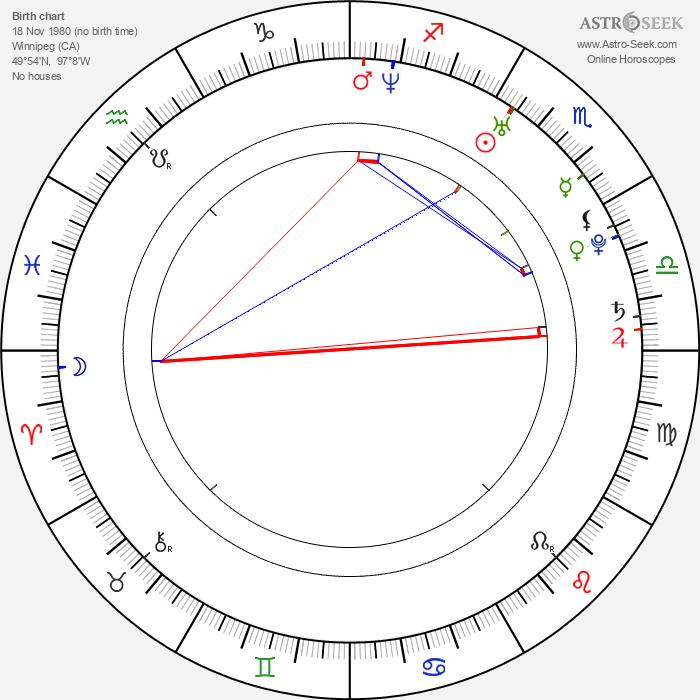 Desimal - Astrology Natal Birth Chart