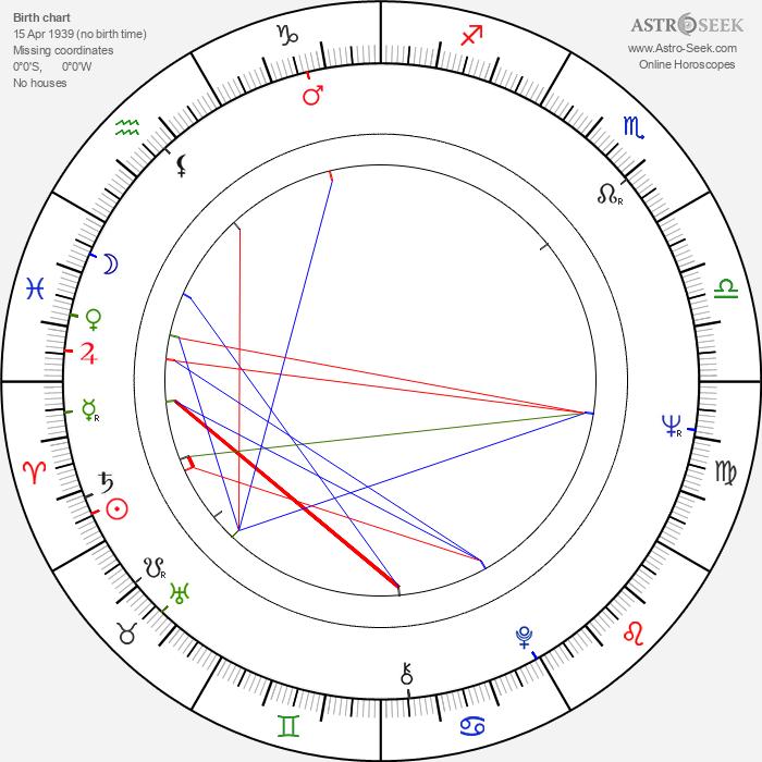 Désiré Ecaré - Astrology Natal Birth Chart