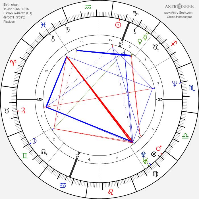 Désirée Nosbusch - Astrology Natal Birth Chart