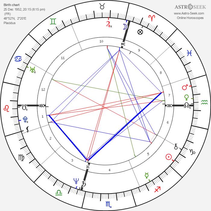 Desireless - Astrology Natal Birth Chart