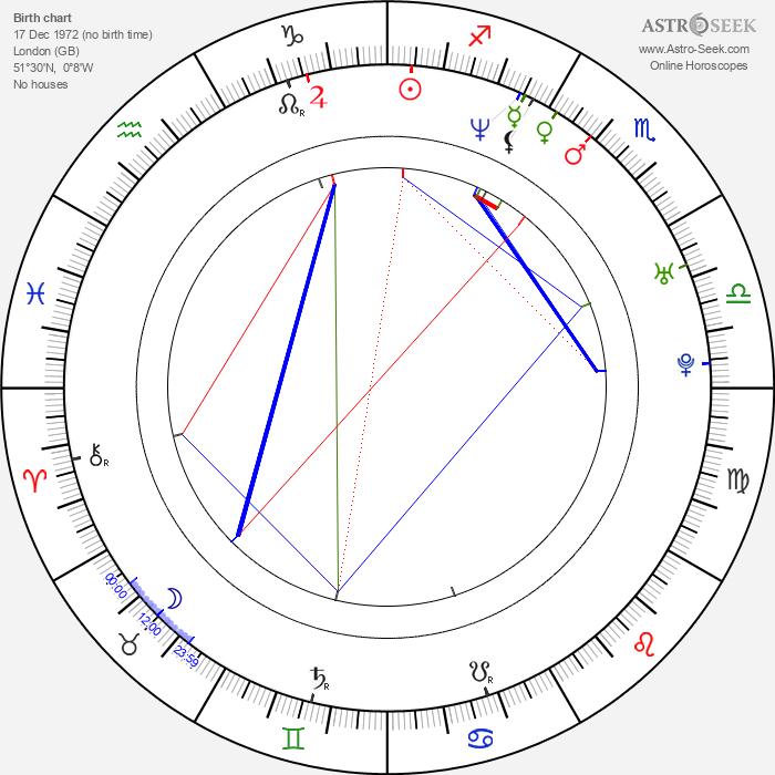 Desmond Askew - Astrology Natal Birth Chart