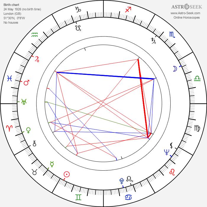 Desmond Davis - Astrology Natal Birth Chart