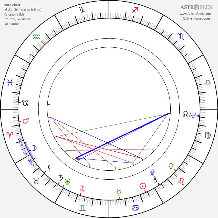 Desmond Dekker - Astrology Natal Birth Chart