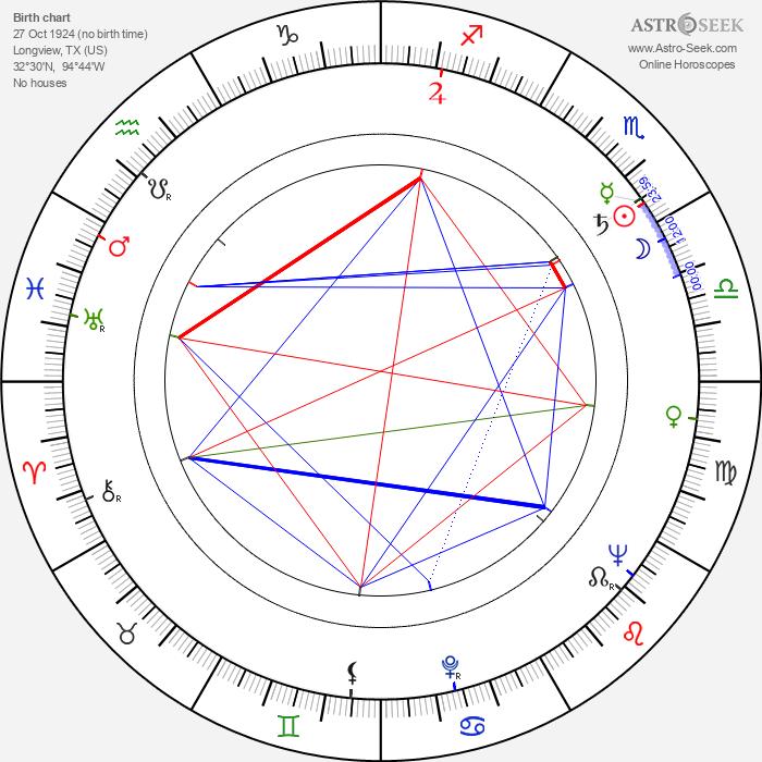 Desmond Dhooge - Astrology Natal Birth Chart