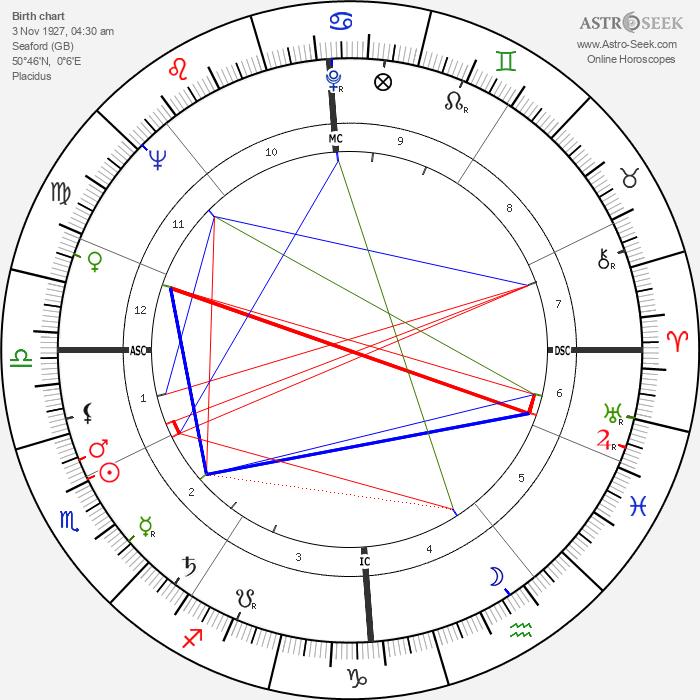 Desmond King-Hele - Astrology Natal Birth Chart