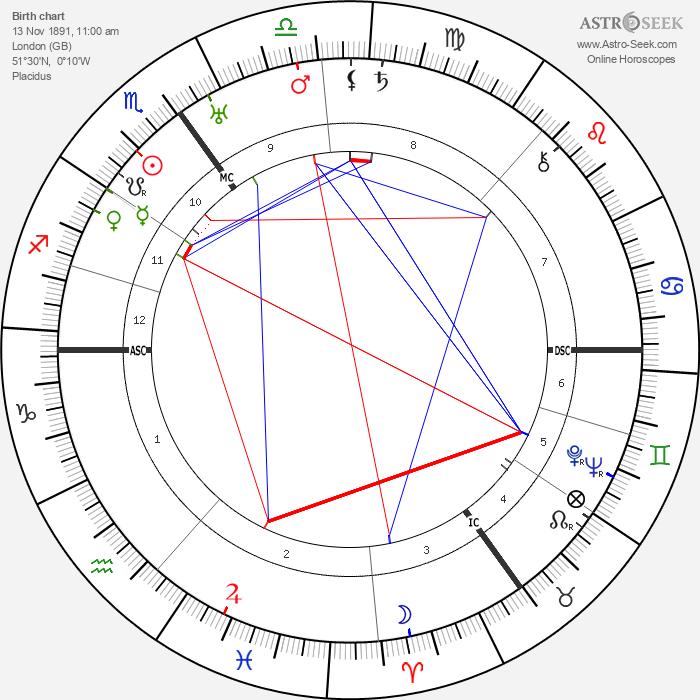 Desmond Morton - Astrology Natal Birth Chart