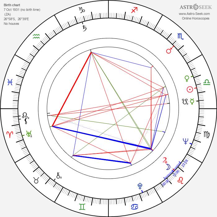Desmond Tutu - Astrology Natal Birth Chart