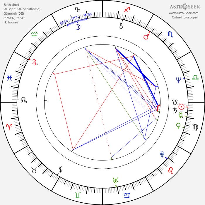 Detlev Peukert - Astrology Natal Birth Chart