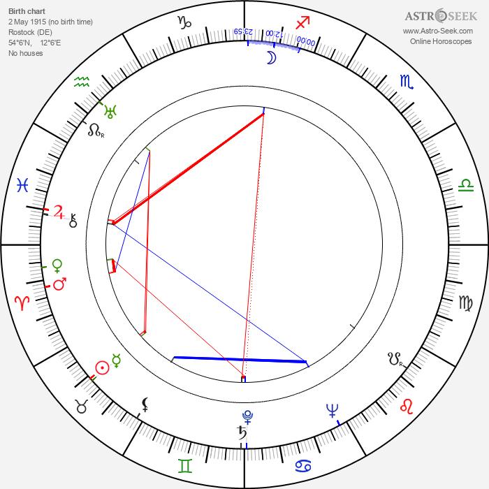 Detlof Krüger - Astrology Natal Birth Chart