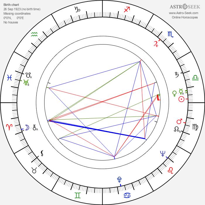 Dev Anand - Astrology Natal Birth Chart