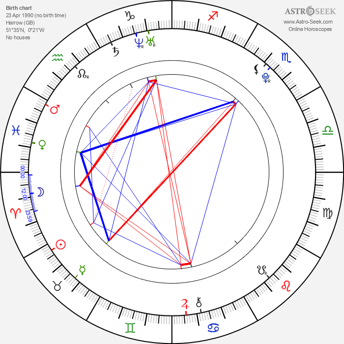 Dev Patel - Astrology Natal Birth Chart