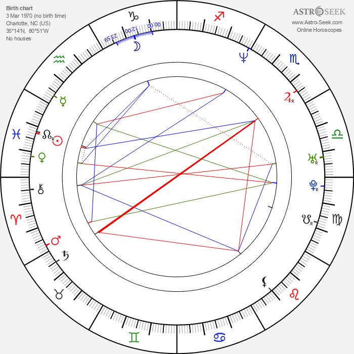 Devin Hamilton - Astrology Natal Birth Chart