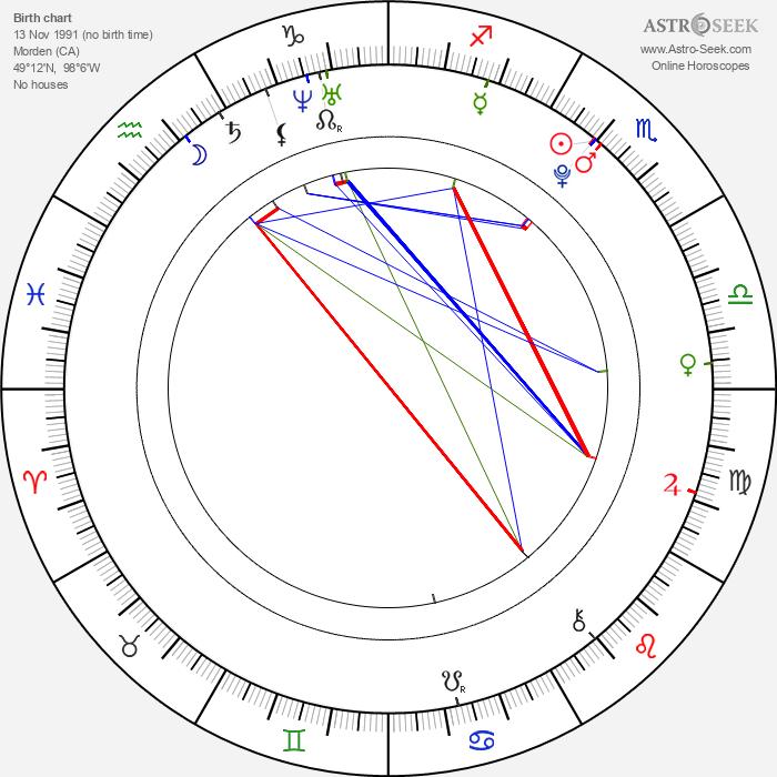 Devon Bostick - Astrology Natal Birth Chart