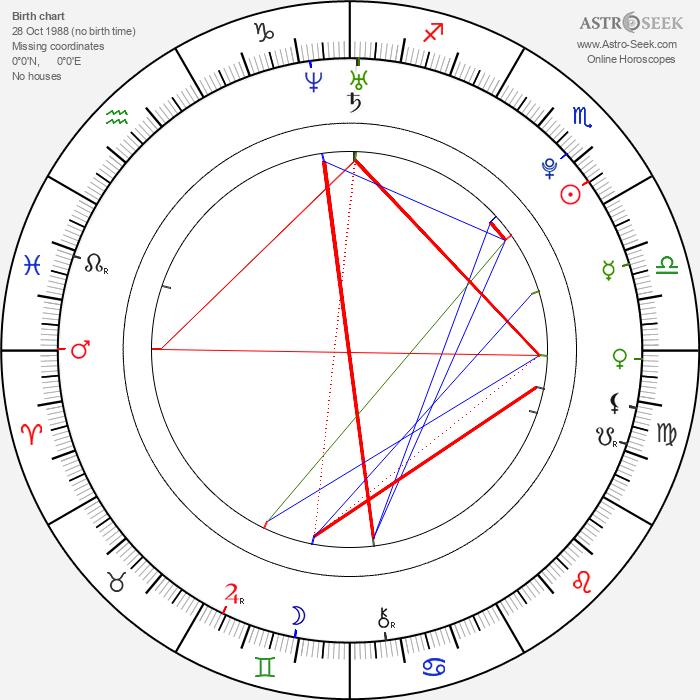 Devon Murray - Astrology Natal Birth Chart