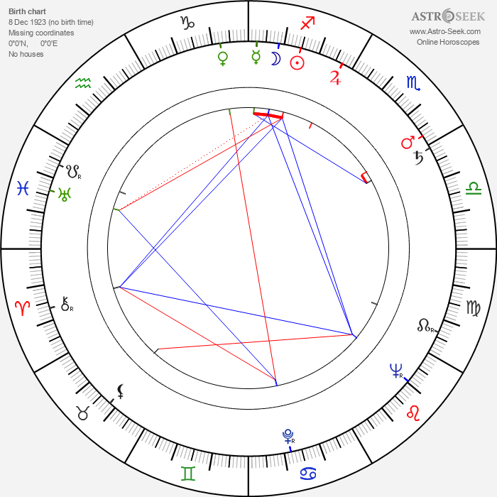 Dewey Martin - Astrology Natal Birth Chart