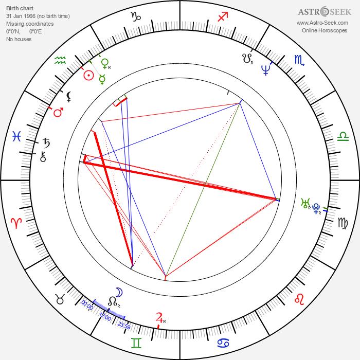Dexter Fletcher - Astrology Natal Birth Chart