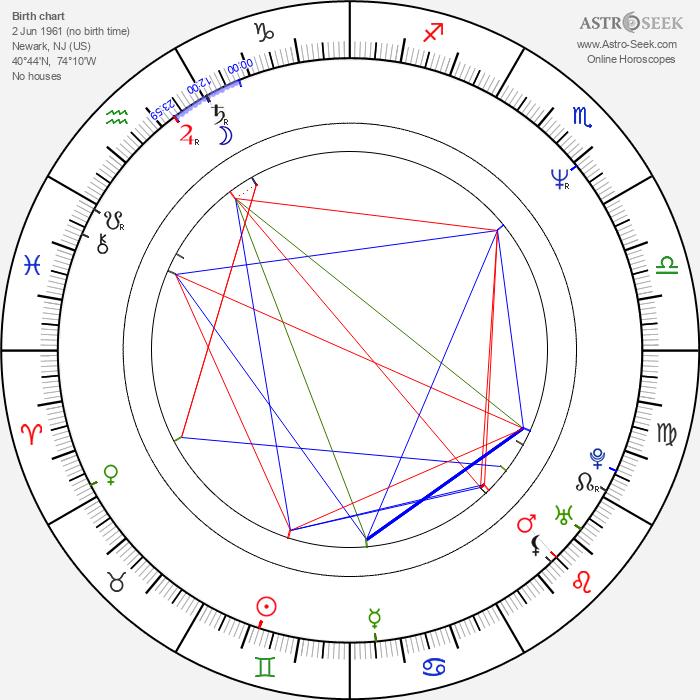 Dez Cadena - Astrology Natal Birth Chart
