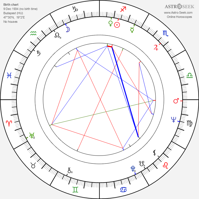 Dezső Garas - Astrology Natal Birth Chart