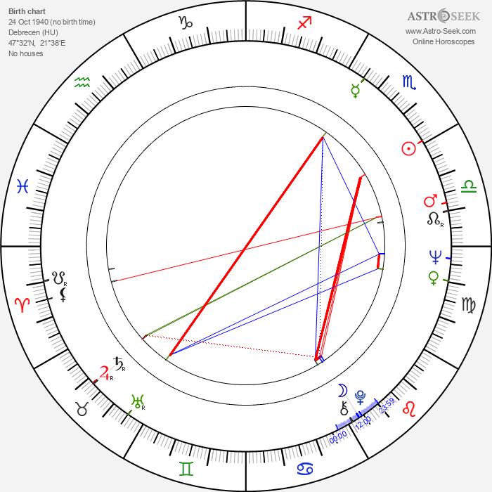Dezsö Kapás - Astrology Natal Birth Chart