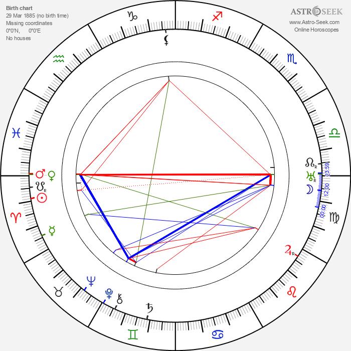 Dezsö Kosztolányi - Astrology Natal Birth Chart
