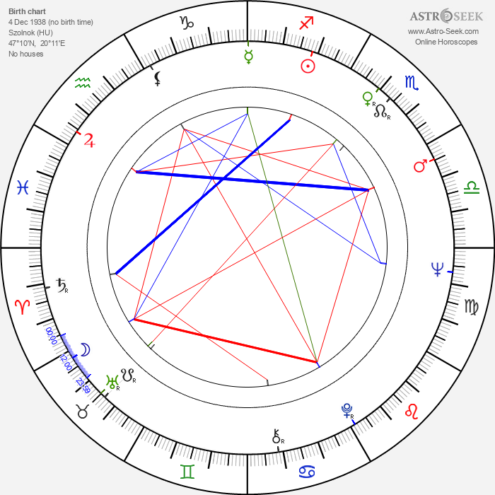 Dezsö Magyar - Astrology Natal Birth Chart