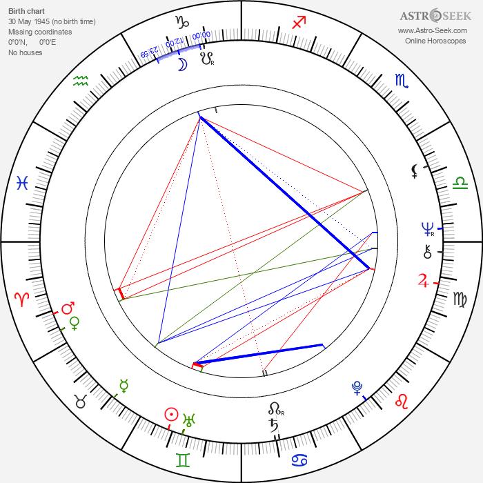 Dhritiman Chatterjee - Astrology Natal Birth Chart