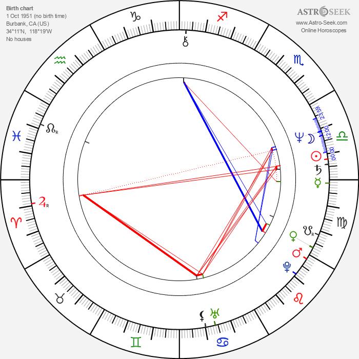 Dian Van Patten - Astrology Natal Birth Chart