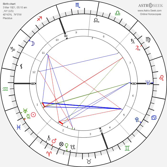Diana Barrymore - Astrology Natal Birth Chart